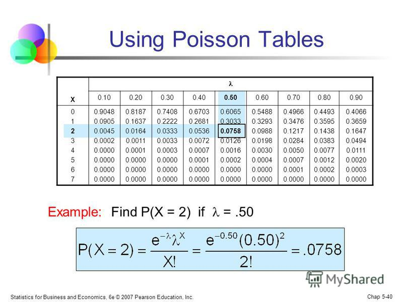 Statistics for Business and Economics, 6e © 2007 Pearson Education, Inc. Chap 5-40 Using Poisson Tables X 0.100.200.300.400.500.600.700.800.90 0123456701234567 0.9048 0.0905 0.0045 0.0002 0.0000 0.8187 0.1637 0.0164 0.0011 0.0001 0.0000 0.7408 0.2222