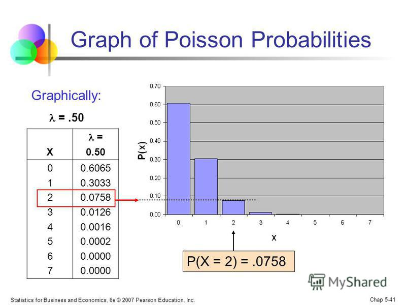 Statistics for Business and Economics, 6e © 2007 Pearson Education, Inc. Chap 5-41 Graph of Poisson Probabilities X = 0.50 0123456701234567 0.6065 0.3033 0.0758 0.0126 0.0016 0.0002 0.0000 P(X = 2) =.0758 Graphically: =.50
