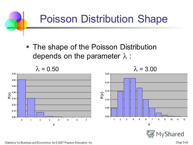 Statistics for Business and Economics, 6e © 2007 Pearson Education, Inc. Chap 5-42 Poisson Distribution Shape The shape of the Poisson Distribution depends on the parameter : = 0.50 = 3.00