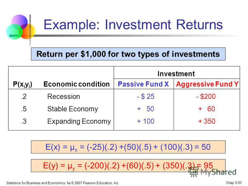 Statistics for Business and Economics, 6e © 2007 Pearson Education, Inc. Chap 5-53 Example: Investment Returns Return per $1,000 for two types of investments P(x i y i ) Economic condition Passive Fund X Aggressive Fund Y.2 Recession- $ 25 - $200.5 S
