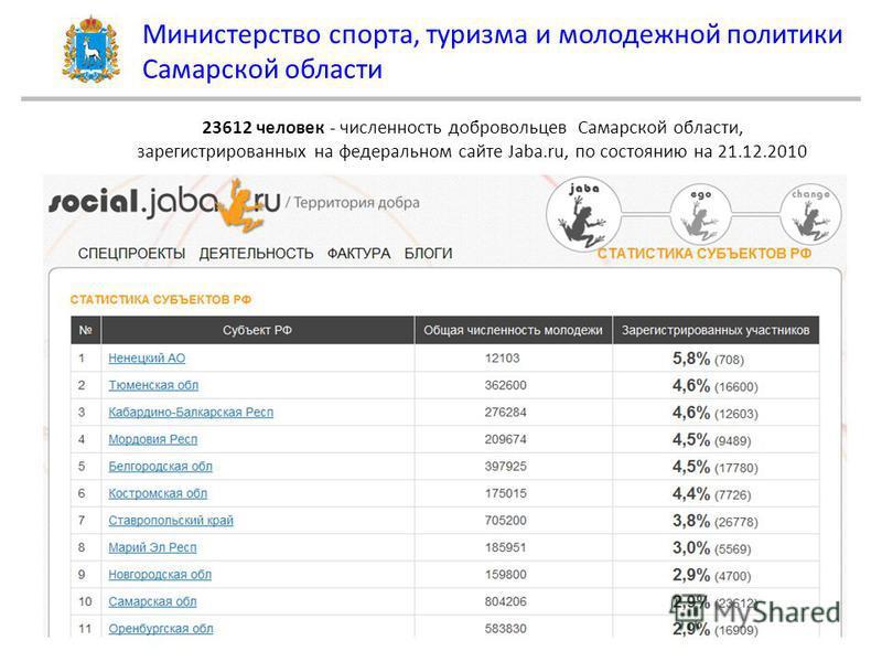 Министерство спорта, туризма и молодежной политики Самарской области 23612 человек - численность добровольцев Самарской области, зарегистрированных на федеральном сайте Jaba.ru, по состоянию на 21.12.2010