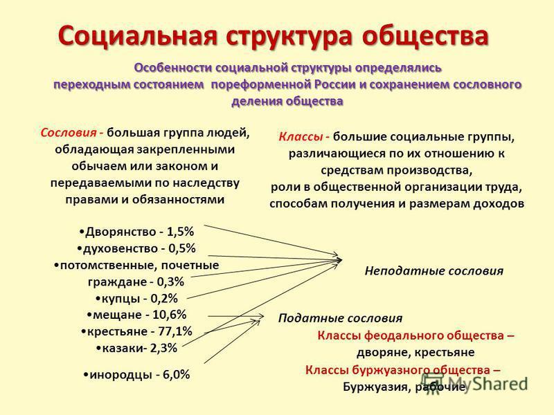 Социальная структура общества Особенности социальной структуры определялись переходным состоянием пореформенной России и сохранением сословного деления общества Сословия - большая группа людей, обладающая закрепленными обычаем или законом и передавае