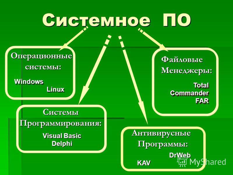 Системное ПО Файловые Менеджеры: Total Commander FAR FAR Операционныесистемы: Windows Linux LinuxWindows Системы Программирования: Visual Basic Delphi Антивирусные Программы: DrWeb DrWeb KAV KAV