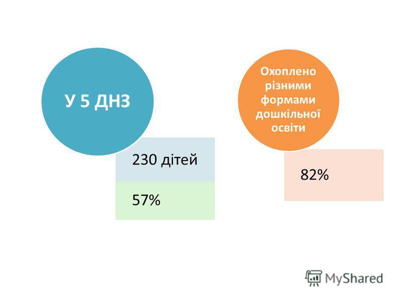 230 дітей 57% У 5 ДНЗ 82% Охоплено різними формами дошкільної освіти