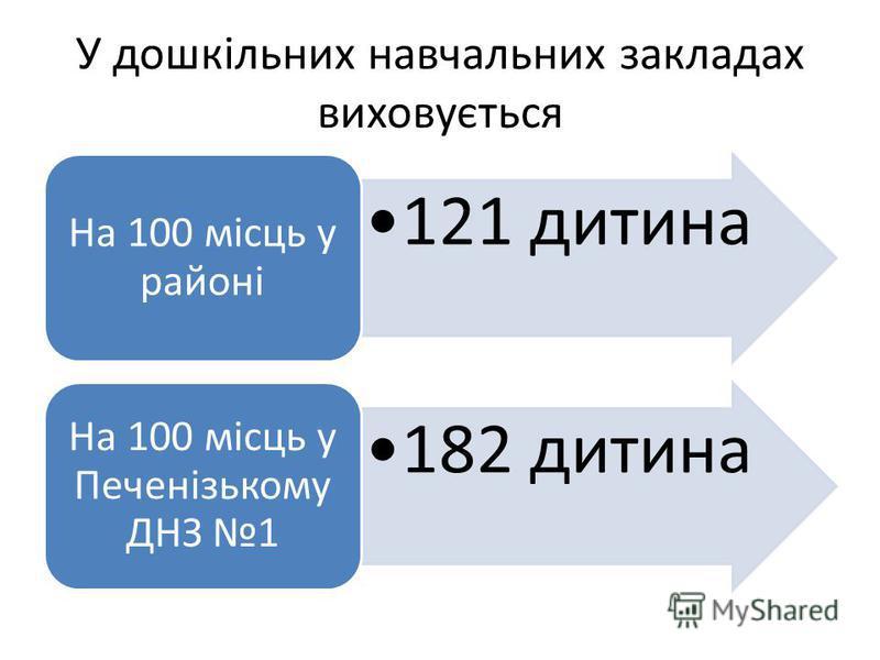 У дошкільних навчальних закладах виховується 121 дитина На 100 місць у районі 182 дитина На 100 місць у Печенізькому ДНЗ 1