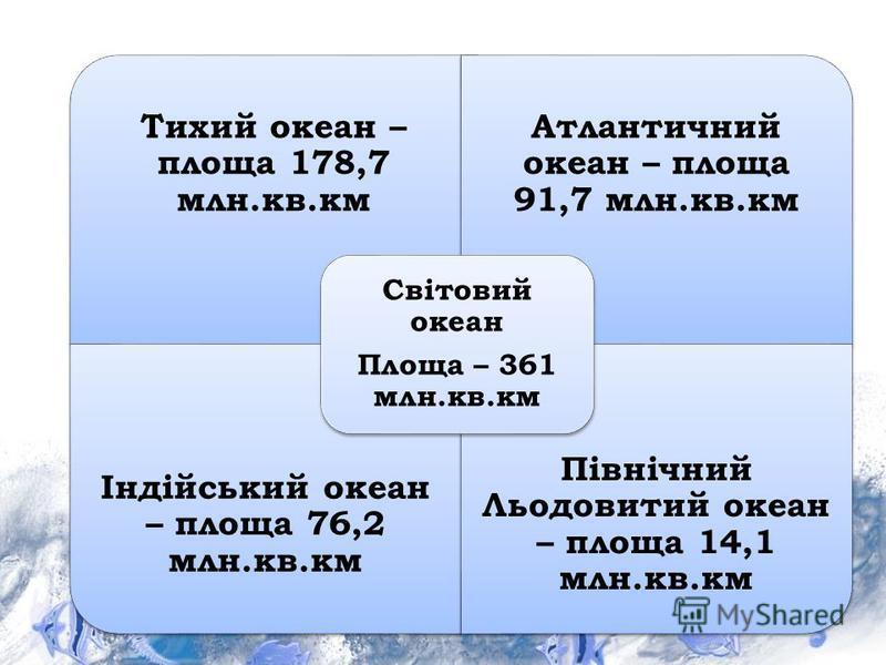 Тихий океан – площа 178,7 млн.кв.км Атлантичний океан – площа 91,7 млн.кв.км Індійський океан – площа 76,2 млн.кв.км Північний Льодовитий океан – площа 14,1 млн.кв.км Світовий океан Площа – 361 млн.кв.км