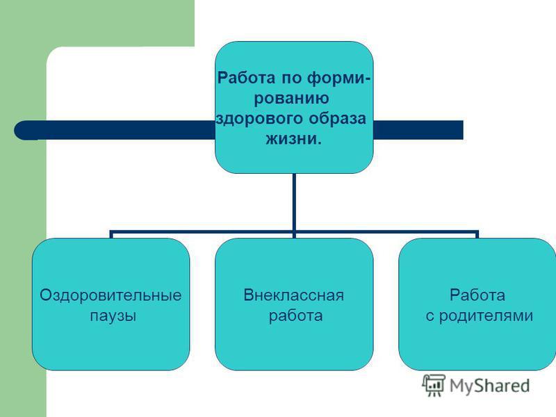 Работа по формированию здорового образа жизни. Оздоровительные паузы Внеклассная работа Работа с родителями