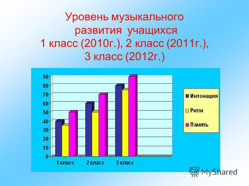 Уровень музыкального развития учащихся 1 класс (2010 г.), 2 класс (2011 г.), 3 класс (2012 г.)