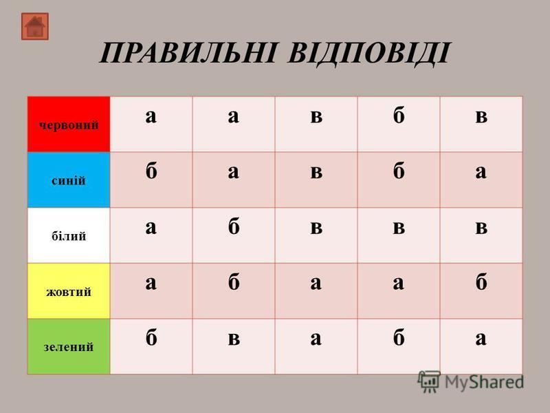 ПРАВИЛЬНІ ВІДПОВІДІ червоний аавбв синій бавба білий абввв жовтий абааб зелений бваба