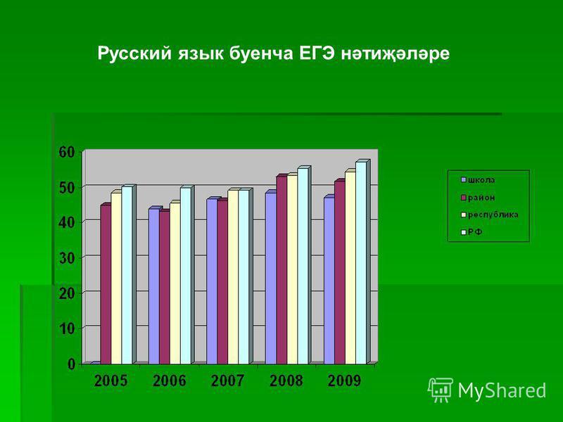 Русский язык буенча ЕГЭ нәтиҗәләре
