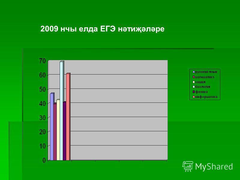 2009 нчы елда ЕГЭ нәтиҗәләре