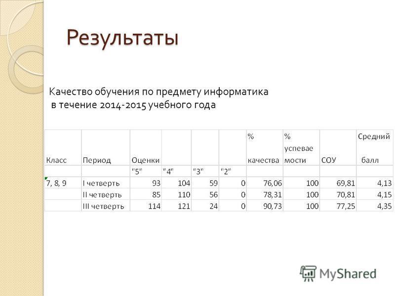 Результаты Качество обучения по предмету информатика в течение 2014-2015 учебного года