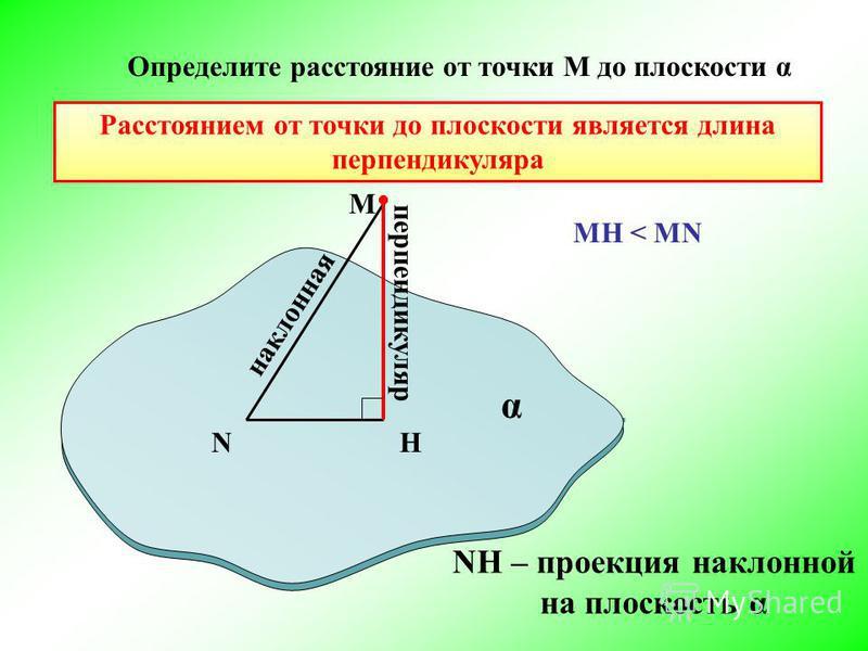 NH M перпендикуляр наклонная Определите расстояние от точки М до плоскости α α NH – проекция наклонной на плоскость α MH < MN Расстоянием от точки до плоскости является длина перпендикуляра