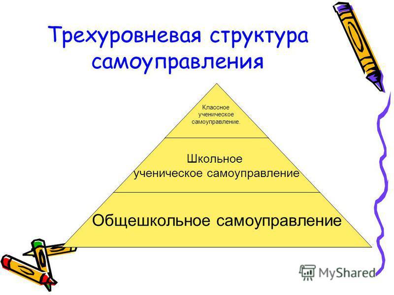 Структура самоуправления Позиционный блок Организационный блок Управленческий блок Технологический блок Нормативно- правовой блок Содержательный блок