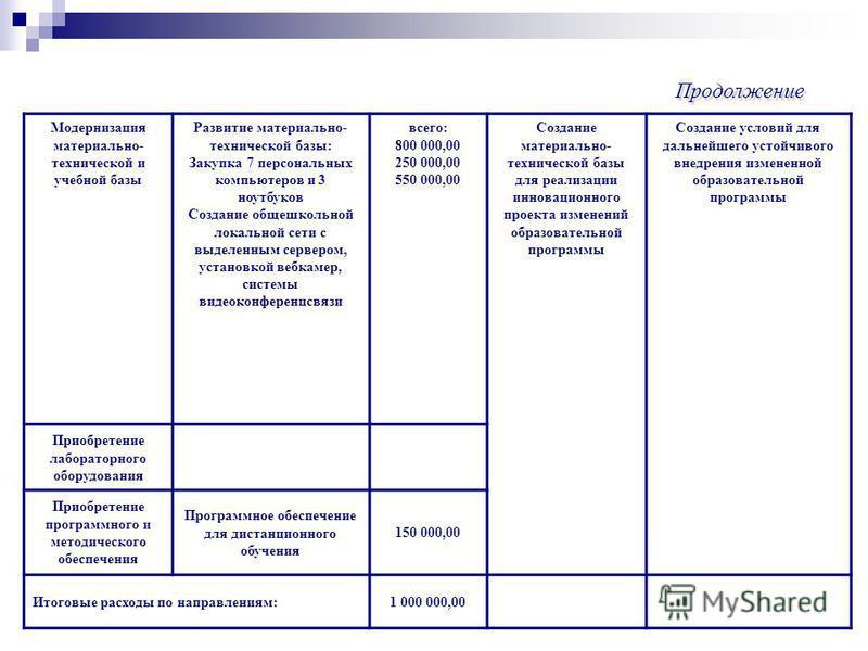 Модернизация материально- технической и учебной базы Развитие материально- технической базы: Закупка 7 персональных компьютеров и 3 ноутбуков Создание общешкольной локальной сети с выделенным сервером, установкой вебкамер, системы видеоконференцсвязи