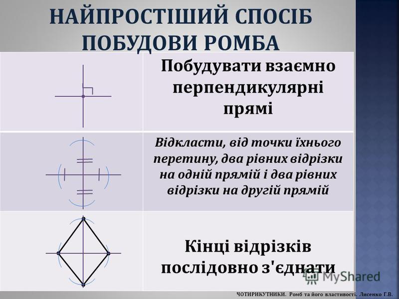 Побудувати взаємно перпендикулярні прямі Відкласти, від точки їхнього перетину, два рівних відрізки на одній прямій і два рівних відрізки на другій прямій Кінці відрізків послідовно з'єднати НАЙПРОСТІШИЙ СПОСІБ ПОБУДОВИ РОМБА ЧОТИРИКУТНИКИ. Ромб та й