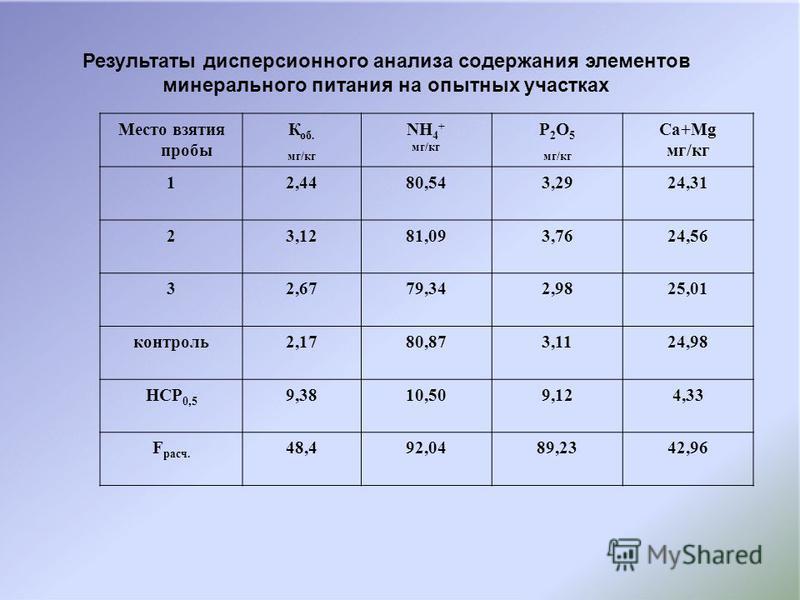 Место взятия пробы К об. мг/кг NH 4 + мг/кг P 2 O 5 мг/кг Ca+Mg мг/кг 12,4480,543,2924,31 23,1281,093,7624,56 32,6779,342,9825,01 контроль 2,1780,873,1124,98 НСР 0,5 9,3810,509,124,33 F расч. 48,492,0489,2342,96 Результаты дисперсионного анализа соде
