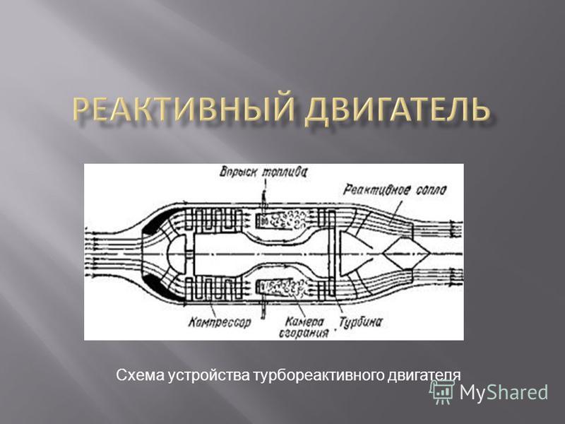 Схема устройства турбореактивного двигателя