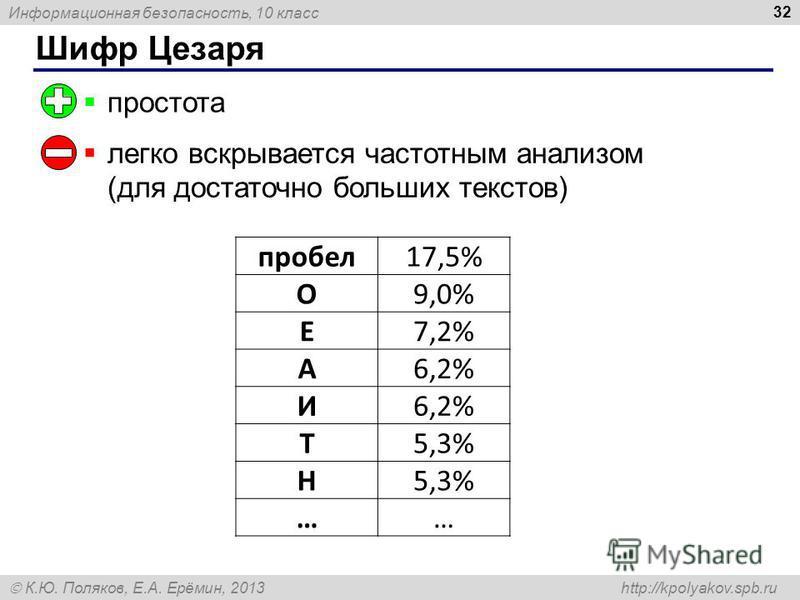 Информационная безопасность, 10 класс К.Ю. Поляков, Е.А. Ерёмин, 2013 http://kpolyakov.spb.ru Шифр Цезаря 32 простота легко вскрывается частотным анализом (для достаточно больших текстов) пробел 17,5% О9,0% Е7,2% А6,2% И Т5,3% Н ……