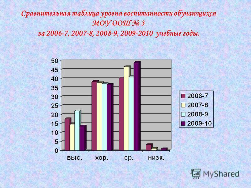 Сравнительная таблица уровня воспитанности обучающихся МОУ ООШ 3 за 2006-7, 2007-8, 2008-9, 2009-2010 учебные годы.