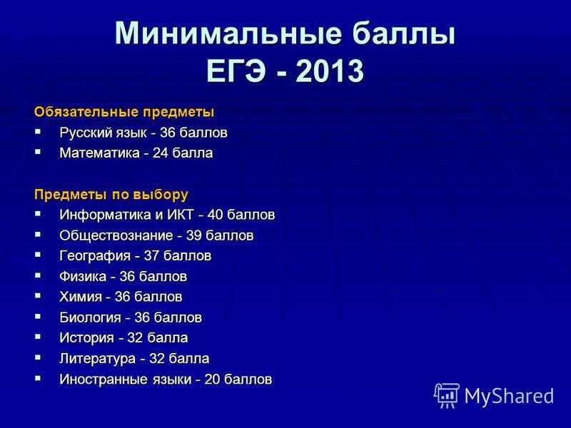 Минимальные баллы ЕГЭ - 2013 Обязательные предметы Русский язык - 36 баллов Русский язык - 36 баллов Математика - 24 балла Математика - 24 балла Предметы по выбору Информатика и ИКТ - 40 баллов Информатика и ИКТ - 40 баллов Обществознание - 39 баллов