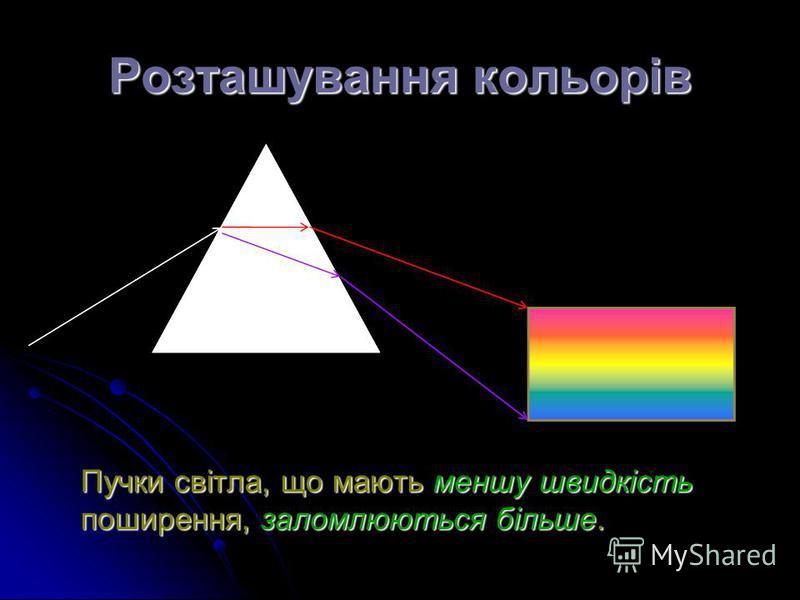 Розташування кольорів Пучки світла, що мають меншу швидкість поширення, заломлюються більше.
