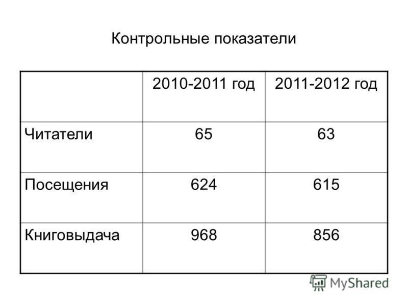 Контрольные показатели 2010-2011 год 2011-2012 год Читатели 6563 Посещения 624615 Книговыдача 968856