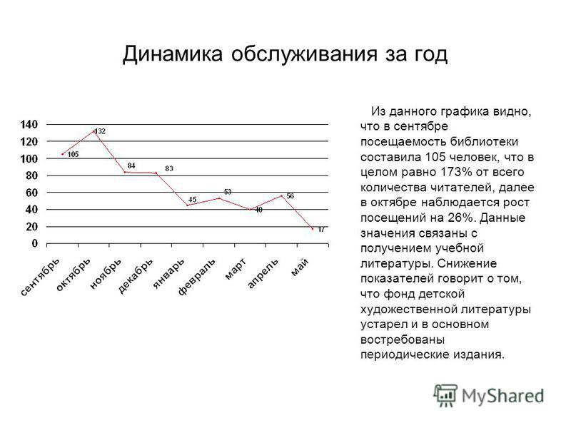 Динамика обслуживания за год Из данного графика видно, что в сентябре посещаемость библиотеки составила 105 человек, что в целом равно 173% от всего количества читателей, далее в октябре наблюдается рост посещений на 26%. Данные значения связаны с по