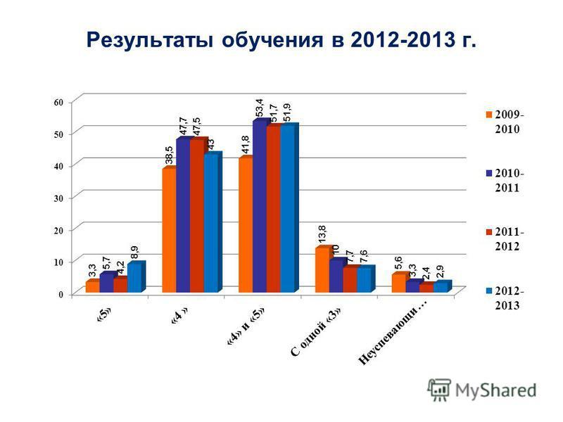 Результаты обучения в 2012-2013 г.