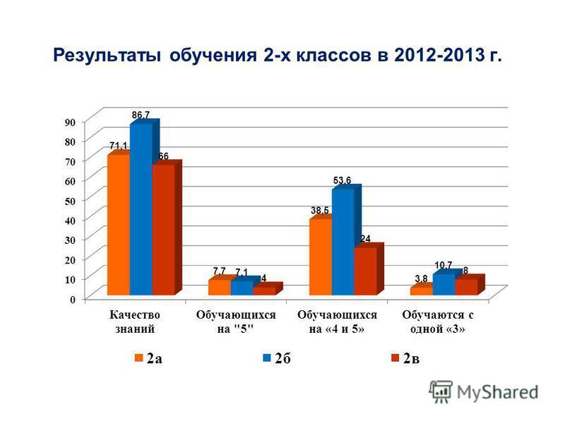 Результаты обучения 2-х классов в 2012-2013 г.
