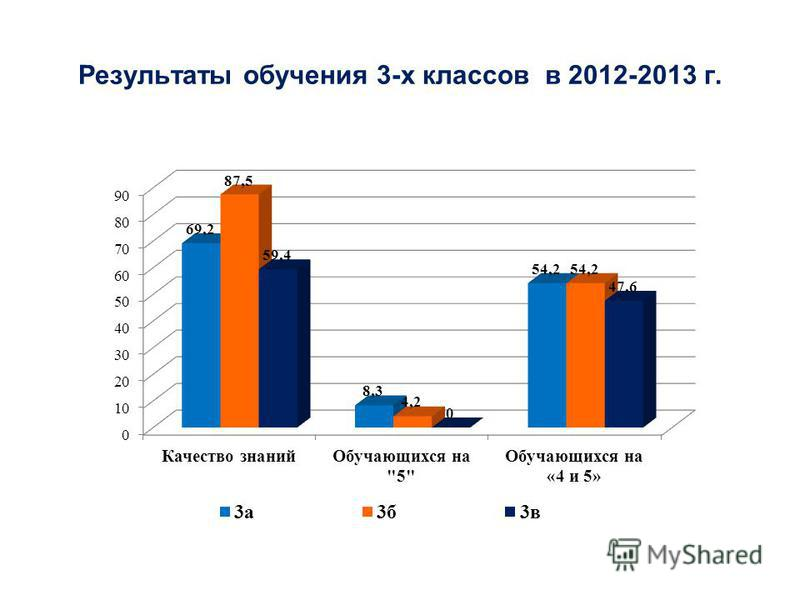 Результаты обучения 3-х классов в 2012-2013 г.