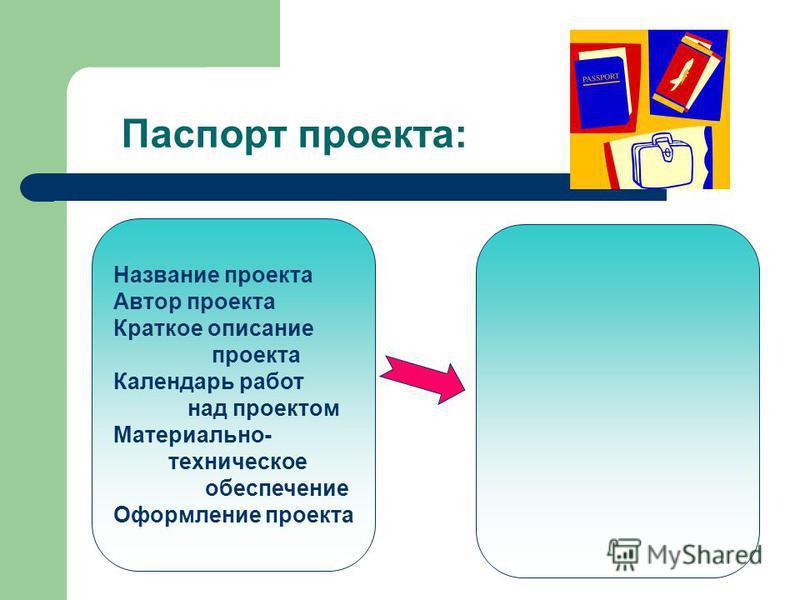 Паспорт проекта: Название проекта Автор проекта Краткое описание проекта Календарь работ над проектом Материально- техническое обеспечение Оформление проекта