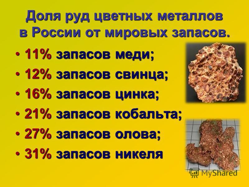 Доля руд цветных металлов в России от мировых запасов. Доля руд цветных металлов в России от мировых запасов. 11% запасов меди;11% запасов меди; 12% запасов свинца;12% запасов свинца; 16% запасов цинка;16% запасов цинка; 21% запасов кобальта;21% запа