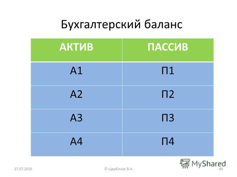 Бухгалтерский баланс АКТИВПАССИВ А1П1 А2П2 А3П3 А4П4 27.07.201549© Щербаков В.А.