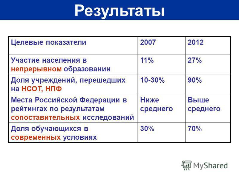 Результаты Целевые показатели 20072012 Участие населения в непрерывном образовании 11%27% Доля учреждений, перешедших на НСОТ, НПФ 10-30%90% Места Российской Федерации в рейтингах по результатам сопоставительных исследований Ниже среднего Выше средне