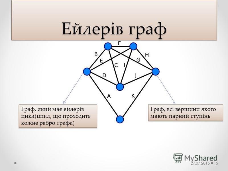 Ейлерів граф 27.07.201515 Граф, який має ейлерів цикл(цикл, що проходить кожне ребро графа) Граф, всі вершини якого мають парний ступінь