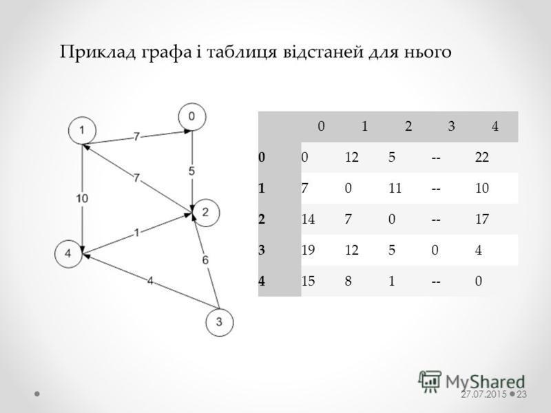 Приклад графа і таблиця відстаней для нього 0 1 2 3 4 0 0 12 5 -- 22 1 7 0 11 --10 2 1470--17 3 1912504 4 1581--0 27.07.201523