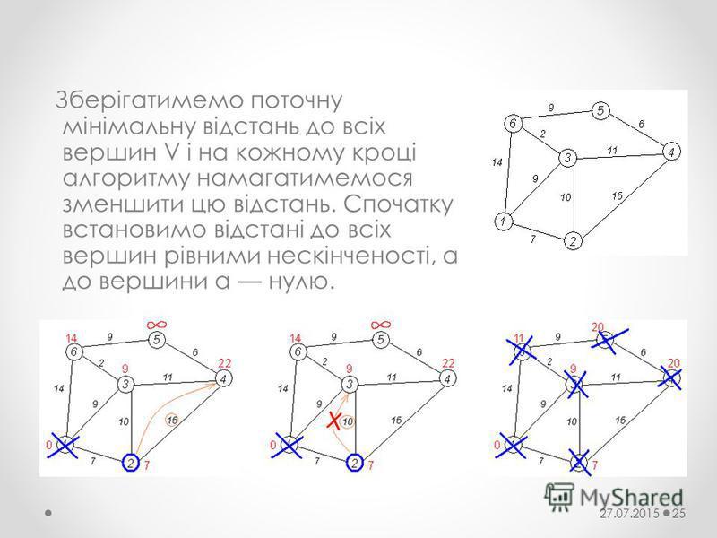 Зберігатимемо поточну мінімальну відстань до всіх вершин V і на кожному кроці алгоритму намагатимемося зменшити цю відстань. Спочатку встановимо відстані до всіх вершин рівними нескінченості, а до вершини а нулю. 27.07.201525