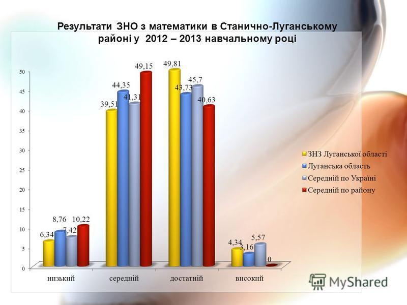 Результати ЗНО з математики в Станично-Луганському районі у 2012 – 2013 навчальному році