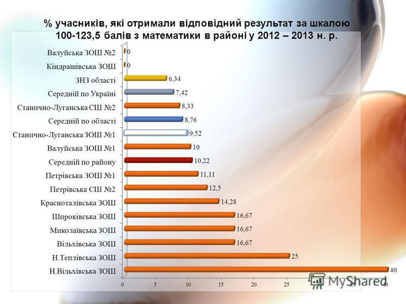 % учасників, які отримали відповідний результат за шкалою 100-123,5 балів з математики в районі у 2012 – 2013 н. р.