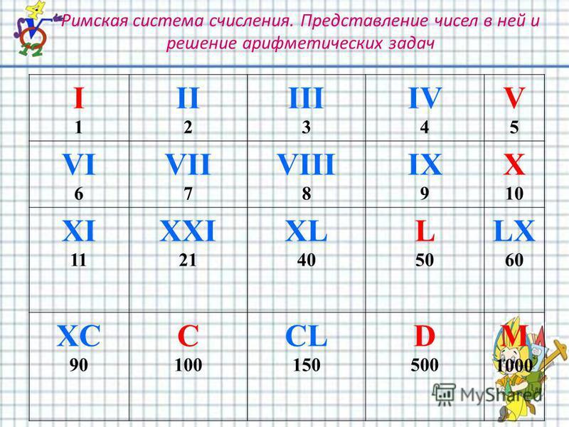 Римская система счисления. Представление чисел в ней и решение арифметических задач I1I1 II 2 III 3 IV 4 V5V5 VI 6 VII 7 VIII 8 IX 9 X 10 XI 11 XXI 21 XL 40 L 50 LX 60 XC 90 C 100 CL 150 D 500 M 1000