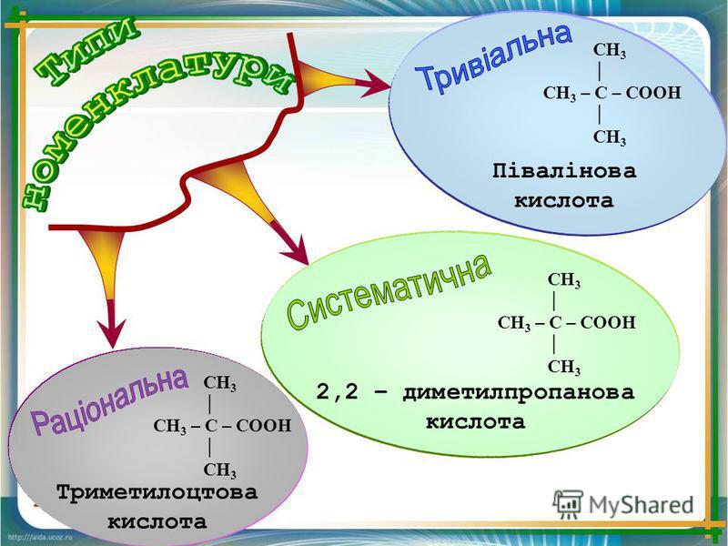 СН 3 СН 3 – С – СООН СН 3 Триметилоцтова кислота СН 3 СН 3 – С – СООН СН 3 2,2 – диметилпропанова кислота СН 3 СН 3 – С – СООН СН 3 Півалінова кислота
