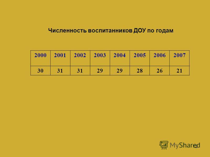 12 Численность воспитанников ДОУ по годам 20002001200220032004200520062007 3031 29 282621
