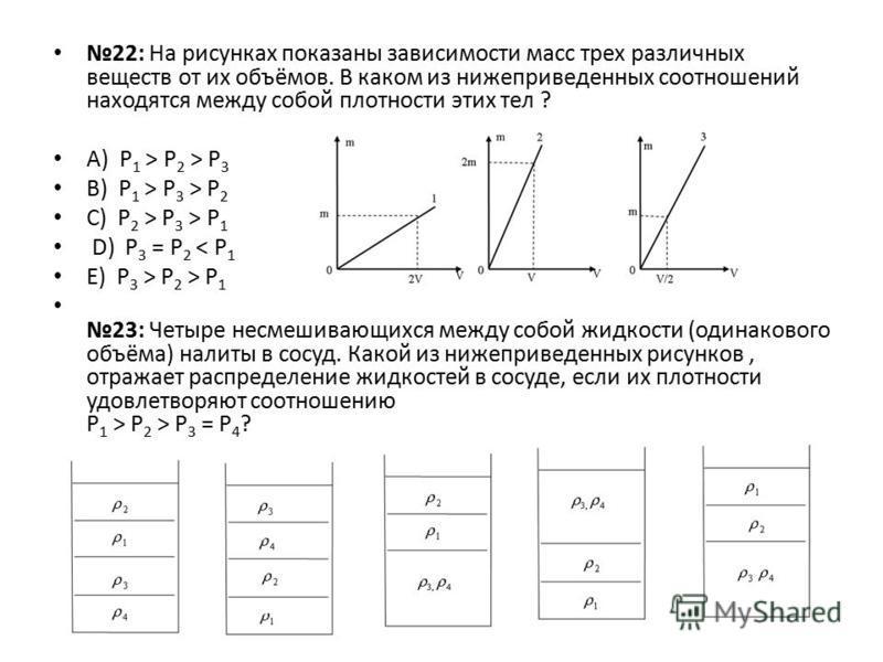 22: На рисунках показаны зависимости масс трех различных веществ от их объёмов. В каком из нижеприведенных соотношений находятся между собой плотности этих тел ? А) Р 1 > Р 2 > Р 3 B) Р 1 > Р 3 > Р 2 C) Р 2 > Р 3 > Р 1 D) Р 3 = Р 2 < Р 1 E) Р 3 > Р 2