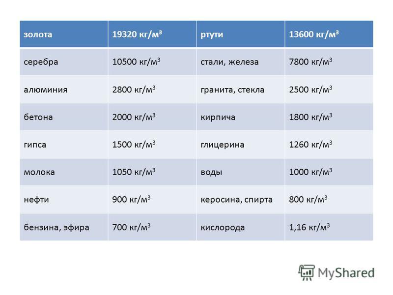 золота 19320 кг/м 3 ртути 13600 кг/м 3 серебра 10500 кг/м 3 стали, железа 7800 кг/м 3 алюминия 2800 кг/м 3 гранита, стекла 2500 кг/м 3 бетона 2000 кг/м 3 кирпича 1800 кг/м 3 гипса 1500 кг/м 3 глицерина 1260 кг/м 3 молока 1050 кг/м 3 воды 1000 кг/м 3