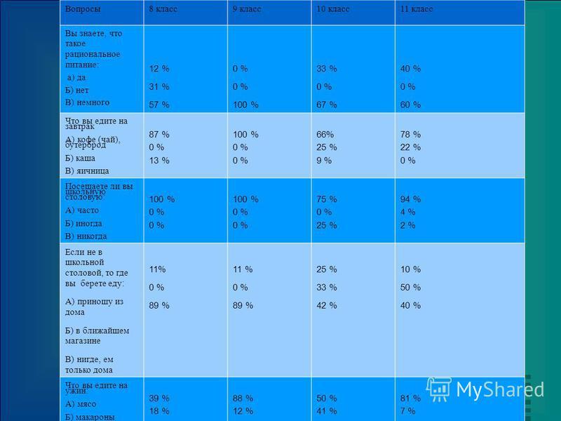 Вопросы 8 класс 9 класс 10 класс 11 класс Вы знаете, что такое рациональное питание: а) да Б) нет В) немного 12 % 31 % 57 % 0 % 100 % 33 % 0 % 67 % 40 % 0 % 60 % Что вы едите на завтрак А) кофе (чай), бутерброд Б) каша В) яичница 87 % 0 % 13 % 100 %