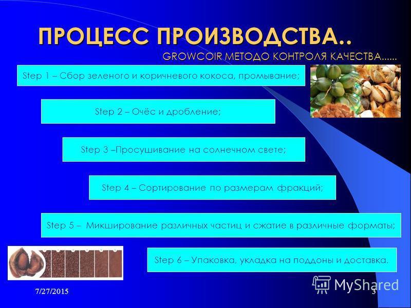 7/27/20152 Кокосовые волокна это : Органически беспочвенная питательная среда для гидропоники, садоводство и цветоводство; Связующим материалом является волокна кокосовой шелухи; Экологически чистый, натуральный почва заменитель и почвоулучшатель; Со
