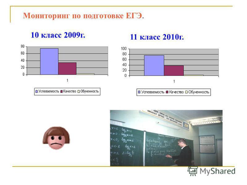 Мониторинг по подготовке ЕГЭ. 10 класс 2009 г. 11 класс 2010 г.
