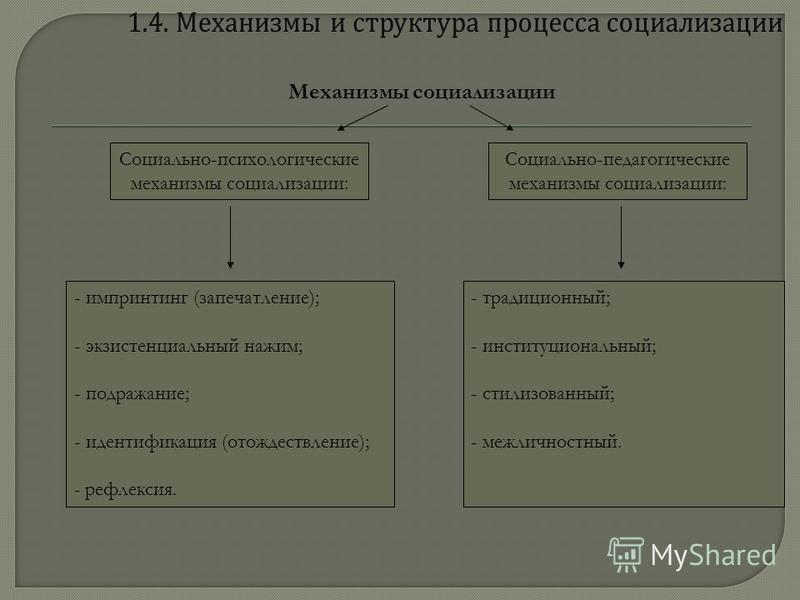 Социально-педагогические механизмы социализации: Социально-психологические механизмы социализации: - импринтинг (запечатление); - экзистенциальный нажим; - подражание; - идентификация (отождествление); - рефлексия. - традиционный; - институциональный
