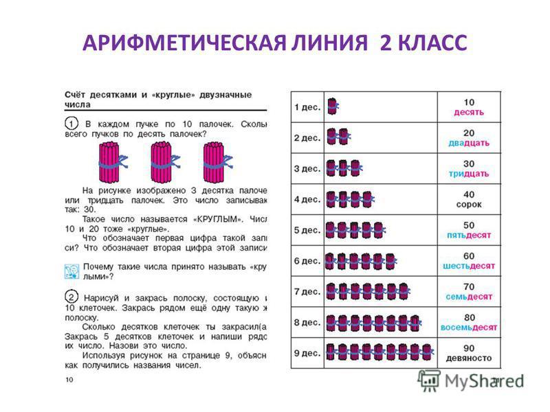 АРИФМЕТИЧЕСКАЯ ЛИНИЯ 2 КЛАСС